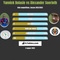 Yannick Bolasie vs Alexander Soerloth h2h player stats