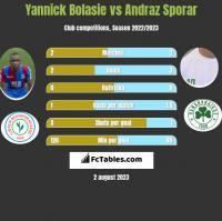 Yannick Bolasie vs Andraz Sporar h2h player stats