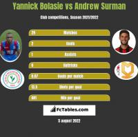 Yannick Bolasie vs Andrew Surman h2h player stats