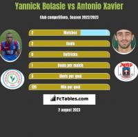 Yannick Bolasie vs Antonio Xavier h2h player stats