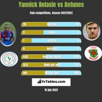 Yannick Bolasie vs Antunes h2h player stats