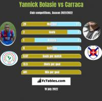 Yannick Bolasie vs Carraca h2h player stats