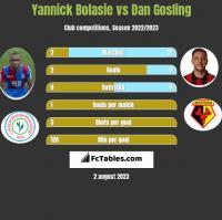Yannick Bolasie vs Dan Gosling h2h player stats