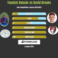 Yannick Bolasie vs David Brooks h2h player stats