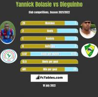 Yannick Bolasie vs Dieguinho h2h player stats