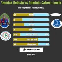 Yannick Bolasie vs Dominic Calvert-Lewin h2h player stats