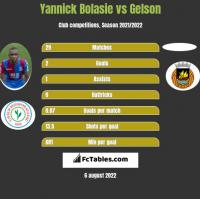 Yannick Bolasie vs Gelson h2h player stats