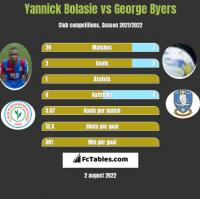 Yannick Bolasie vs George Byers h2h player stats