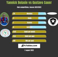 Yannick Bolasie vs Gustavo Sauer h2h player stats