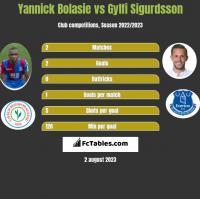 Yannick Bolasie vs Gylfi Sigurdsson h2h player stats