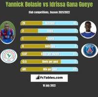 Yannick Bolasie vs Idrissa Gana Gueye h2h player stats