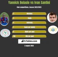 Yannick Bolasie vs Ivan Santini h2h player stats