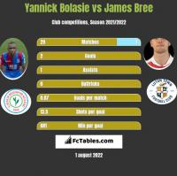 Yannick Bolasie vs James Bree h2h player stats