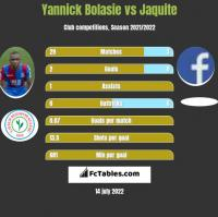 Yannick Bolasie vs Jaquite h2h player stats