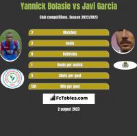 Yannick Bolasie vs Javi Garcia h2h player stats