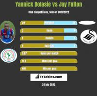 Yannick Bolasie vs Jay Fulton h2h player stats