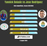 Yannick Bolasie vs Jese Rodriguez h2h player stats