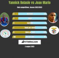 Yannick Bolasie vs Joao Mario h2h player stats