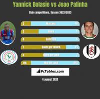 Yannick Bolasie vs Joao Palinha h2h player stats
