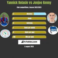 Yannick Bolasie vs Jonjoe Kenny h2h player stats