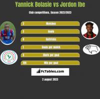 Yannick Bolasie vs Jordon Ibe h2h player stats