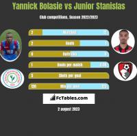 Yannick Bolasie vs Junior Stanislas h2h player stats