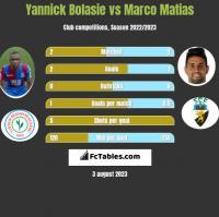 Yannick Bolasie vs Marco Matias h2h player stats