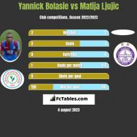 Yannick Bolasie vs Matija Ljujic h2h player stats