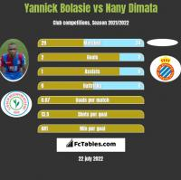 Yannick Bolasie vs Nany Dimata h2h player stats