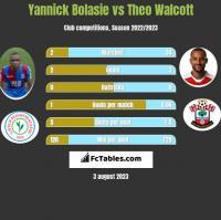 Yannick Bolasie vs Theo Walcott h2h player stats