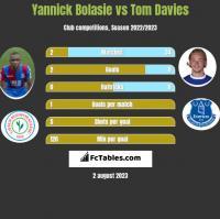 Yannick Bolasie vs Tom Davies h2h player stats