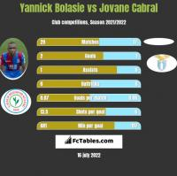 Yannick Bolasie vs Jovane Cabral h2h player stats