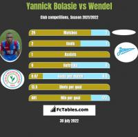 Yannick Bolasie vs Wendel h2h player stats