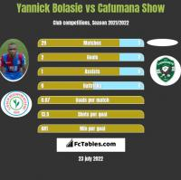 Yannick Bolasie vs Cafumana Show h2h player stats