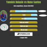 Yannick Bolasie vs Nuno Santos h2h player stats