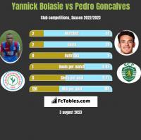 Yannick Bolasie vs Pedro Goncalves h2h player stats