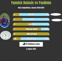 Yannick Bolasie vs Paulinho h2h player stats