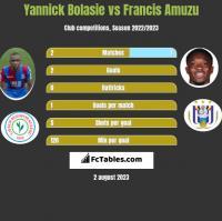 Yannick Bolasie vs Francis Amuzu h2h player stats