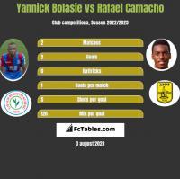 Yannick Bolasie vs Rafael Camacho h2h player stats