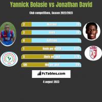 Yannick Bolasie vs Jonathan David h2h player stats
