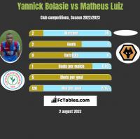 Yannick Bolasie vs Matheus Luiz h2h player stats