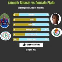 Yannick Bolasie vs Gonzalo Plata h2h player stats
