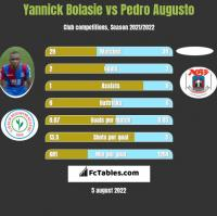 Yannick Bolasie vs Pedro Augusto h2h player stats