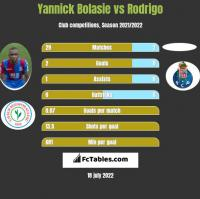Yannick Bolasie vs Rodrigo h2h player stats