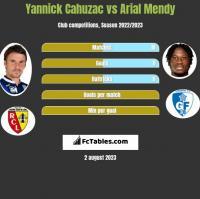 Yannick Cahuzac vs Arial Mendy h2h player stats