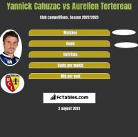 Yannick Cahuzac vs Aurelien Tertereau h2h player stats