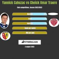Yannick Cahuzac vs Cheick Omar Traore h2h player stats