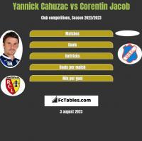 Yannick Cahuzac vs Corentin Jacob h2h player stats