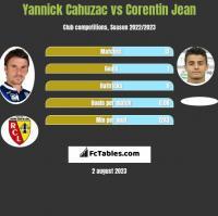 Yannick Cahuzac vs Corentin Jean h2h player stats