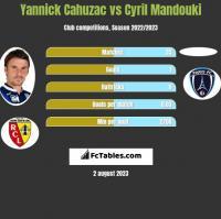 Yannick Cahuzac vs Cyril Mandouki h2h player stats